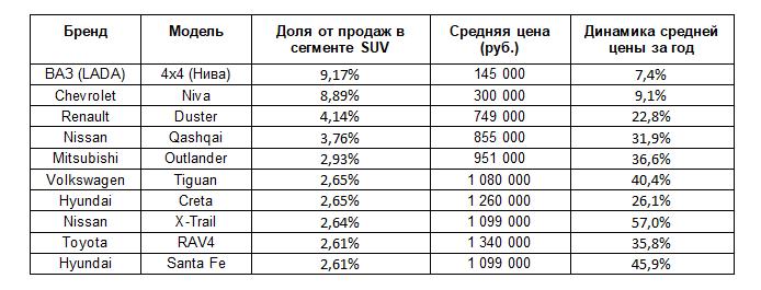Эксперты назвали самые покупаемые подержанные внедорожники в Нижегородской области - фото 2