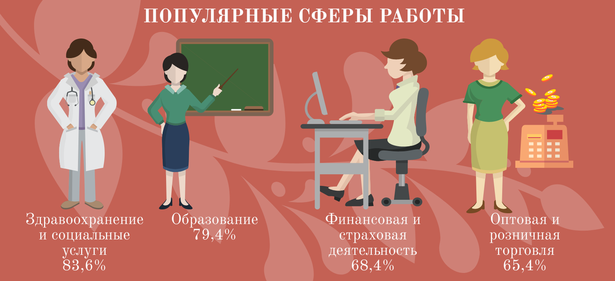 8 марта: нижегородские женщины через призму статистики - фото 3