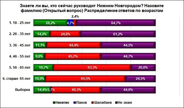 Большинство нижегородцев не знают, кто сейчас руководит городом - фото 2